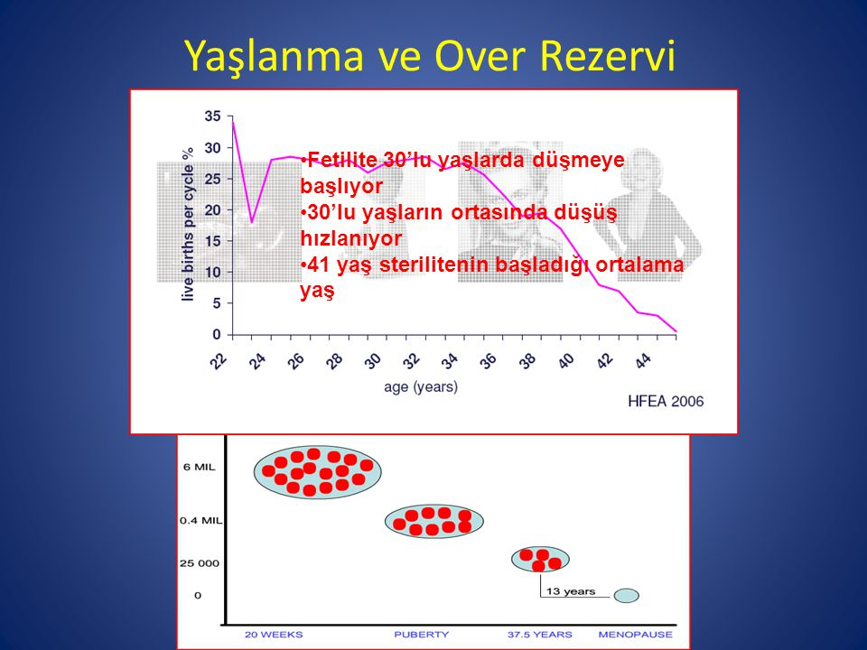 Yaşlanma ve Over Rezervi