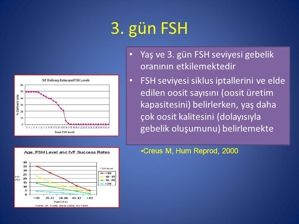 3. gün FSH Yaş ve 3. gün FSH seviyesi gebelik oranının etkilemektedir