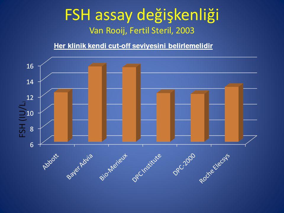 FSH assay değişkenliği Van Rooij, Fertil Steril, 2003