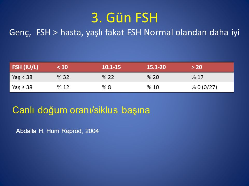 3. Gün FSH Genç, FSH > hasta, yaşlı fakat FSH Normal olandan daha iyi