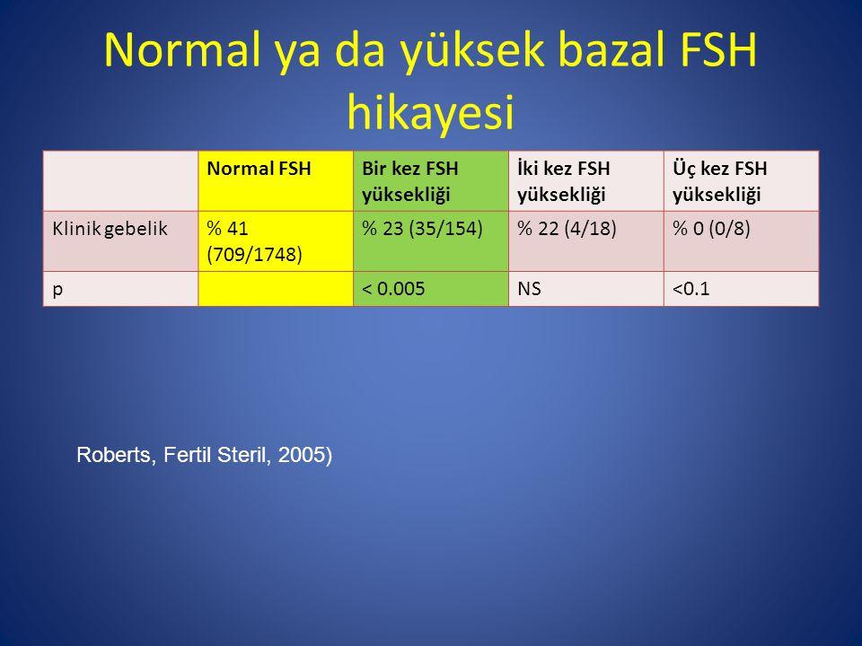Normal ya da yüksek bazal FSH hikayesi