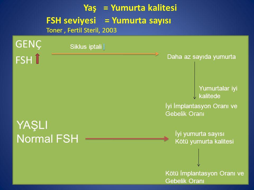 Yaş = Yumurta kalitesi FSH seviyesi = Yumurta sayısı Toner , Fertil Steril, 2003