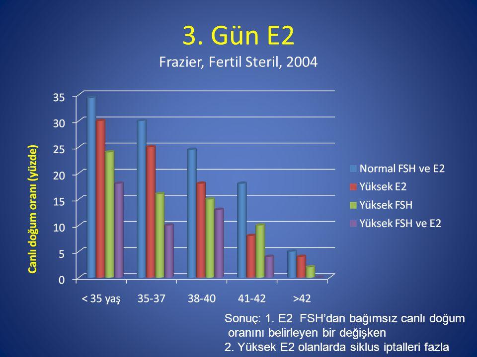 3. Gün E2 Frazier, Fertil Steril, 2004