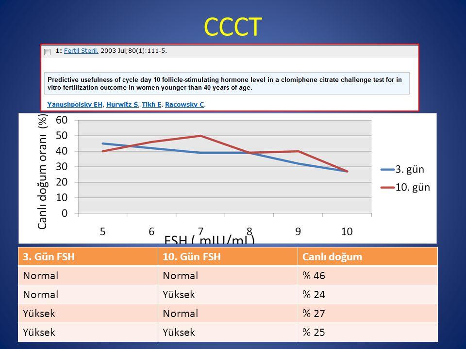 CCCT 3. Gün FSH 10. Gün FSH Canlı doğum Normal % 46 Yüksek % 24 % 27