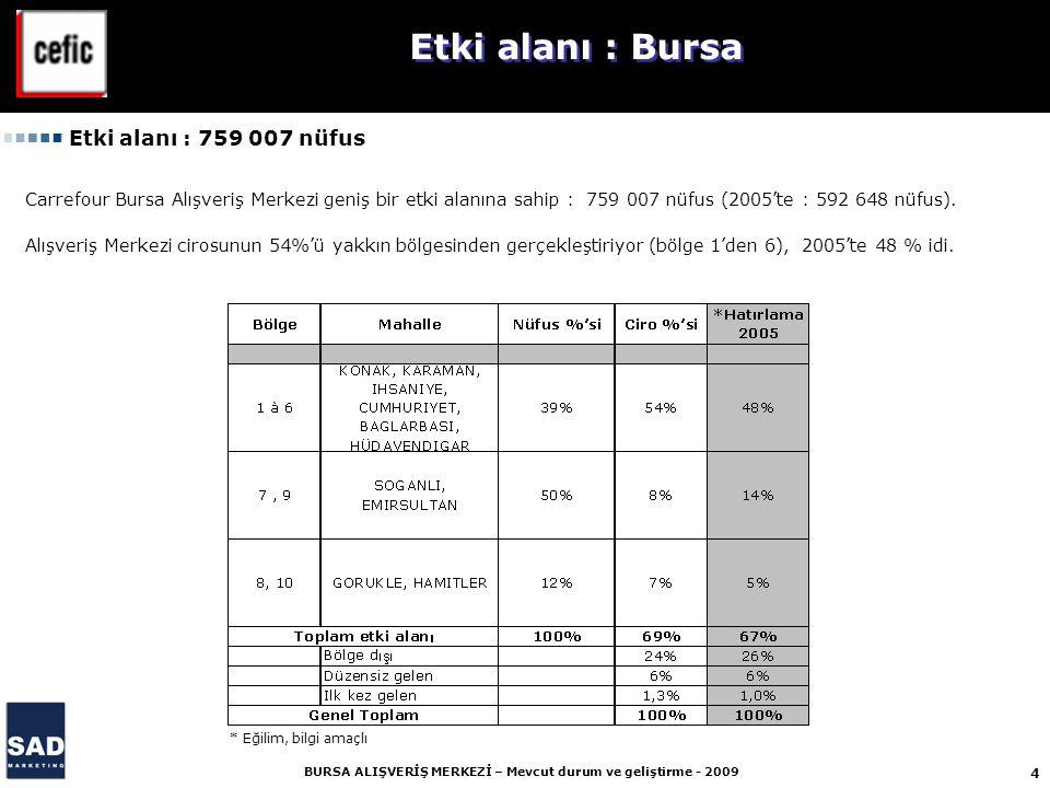 Etki alanı : Bursa Etki alanı : 759 007 nüfus