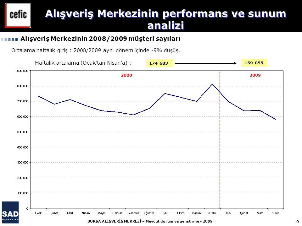 Alışveriş Merkezinin performans ve sunum analizi