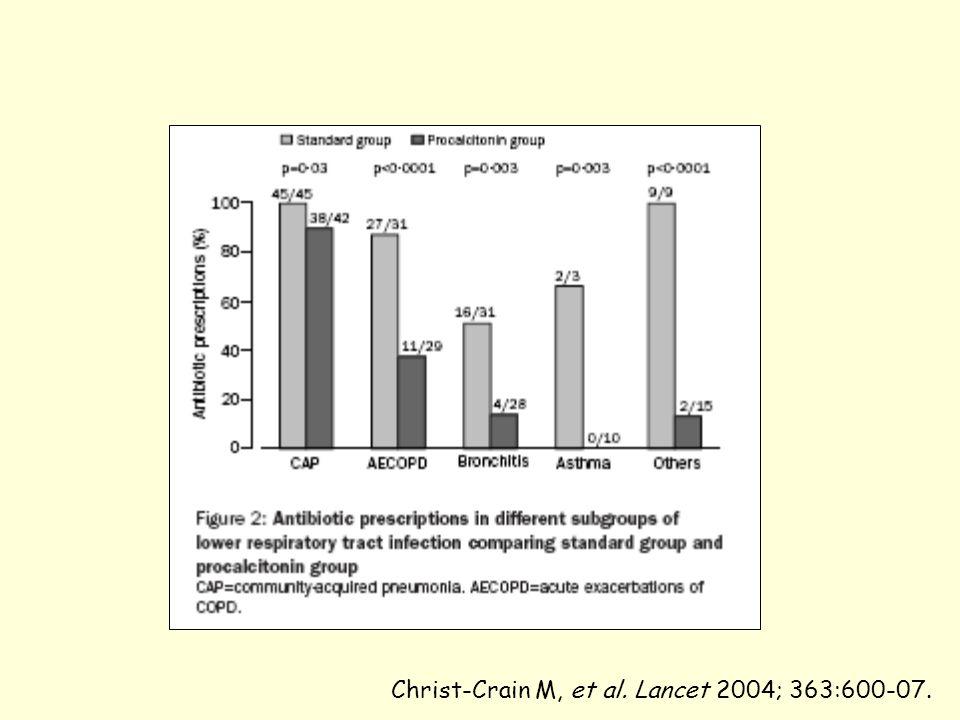 Christ-Crain M, et al. Lancet 2004; 363:600-07.