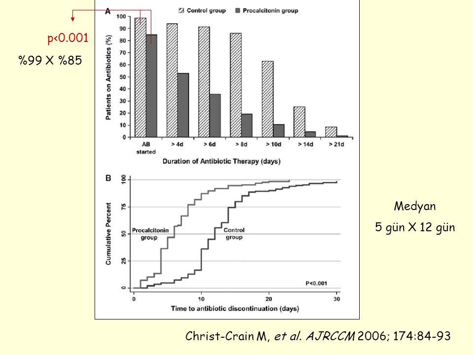 Christ-Crain M, et al. AJRCCM 2006; 174:84-93