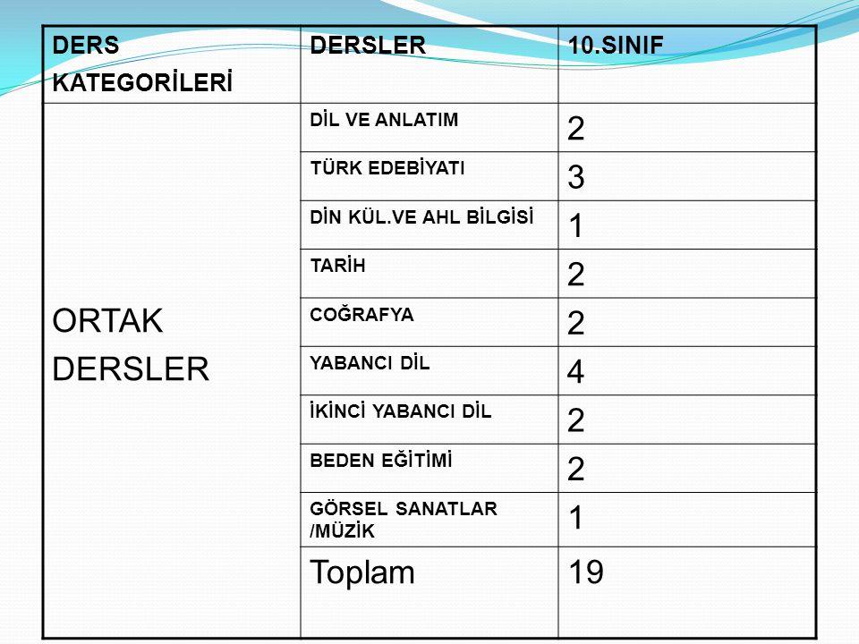 ORTAK 2 3 1 4 Toplam 19 DERS KATEGORİLERİ DERSLER 10.SINIF