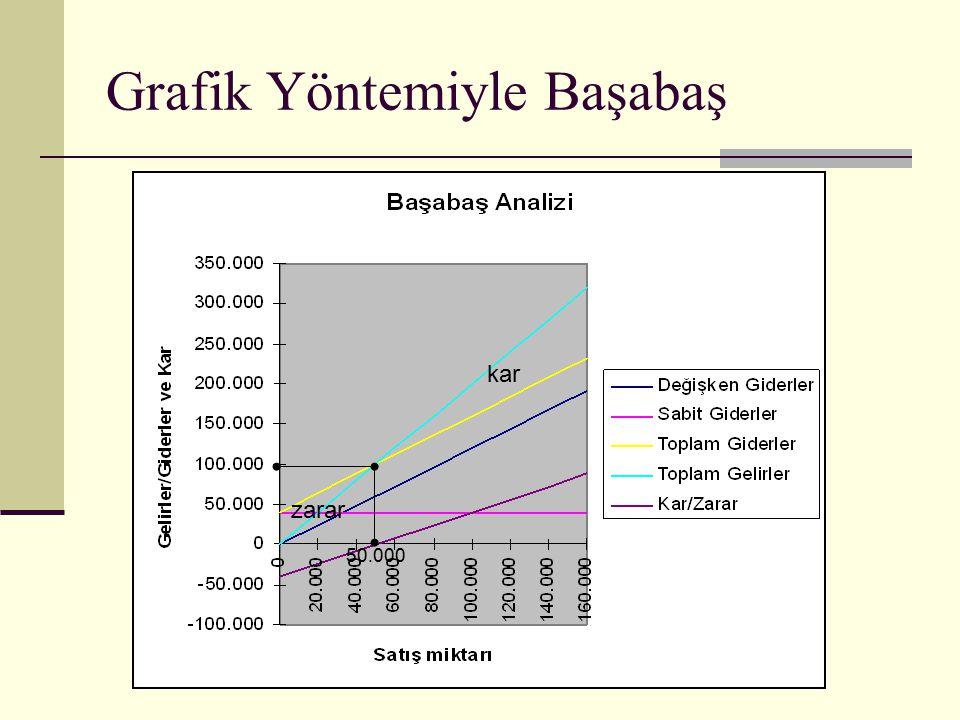 Grafik Yöntemiyle Başabaş