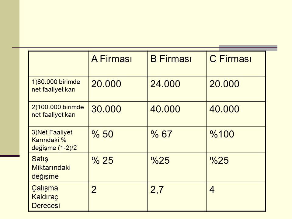 A Firması B Firması C Firması 20.000 24.000 30.000 40.000 % 50 % 67