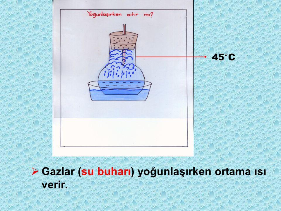 Gazlar (su buharı) yoğunlaşırken ortama ısı verir.