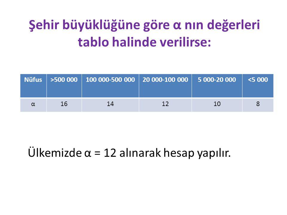 Şehir büyüklüğüne göre α nın değerleri tablo halinde verilirse:
