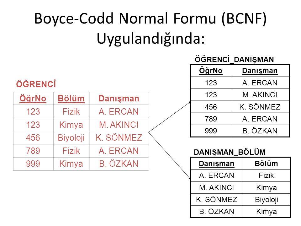 Boyce-Codd Normal Formu (BCNF) Uygulandığında: