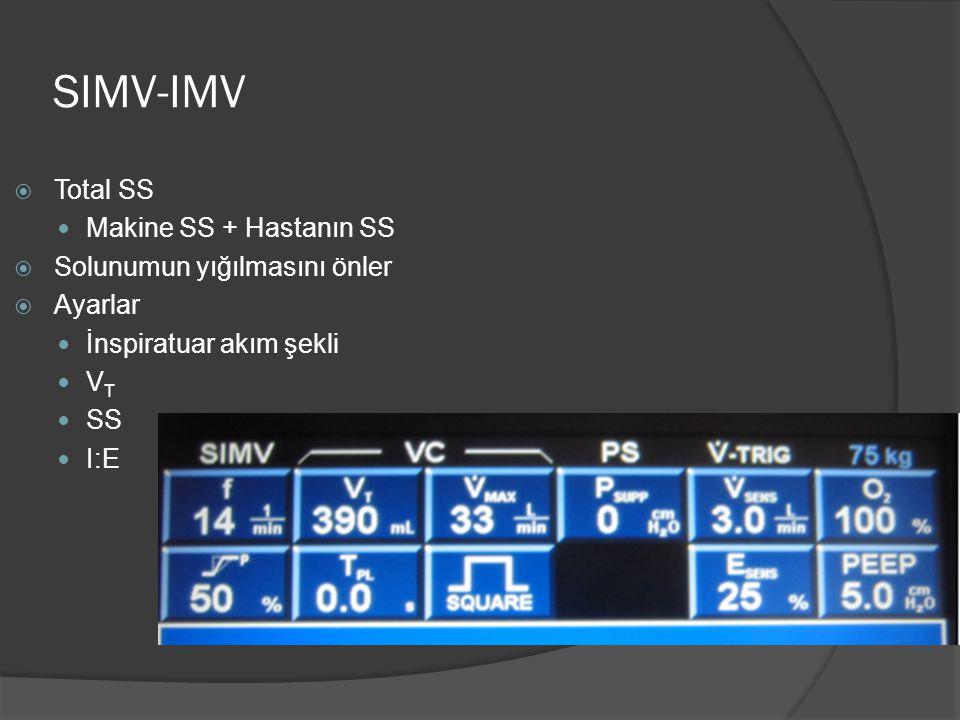 SIMV-IMV Total SS Makine SS + Hastanın SS Solunumun yığılmasını önler