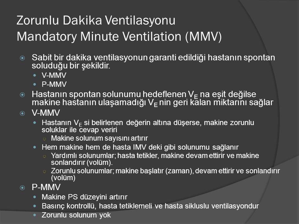 Zorunlu Dakika Ventilasyonu Mandatory Minute Ventilation (MMV)