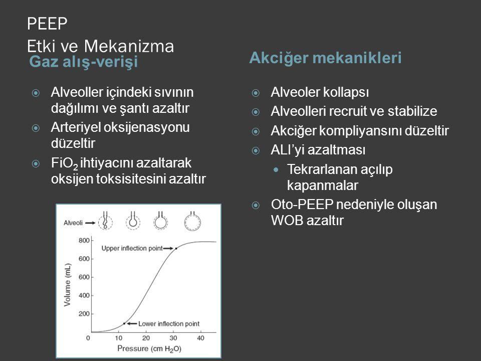 PEEP Etki ve Mekanizma Akciğer mekanikleri Gaz alış-verişi