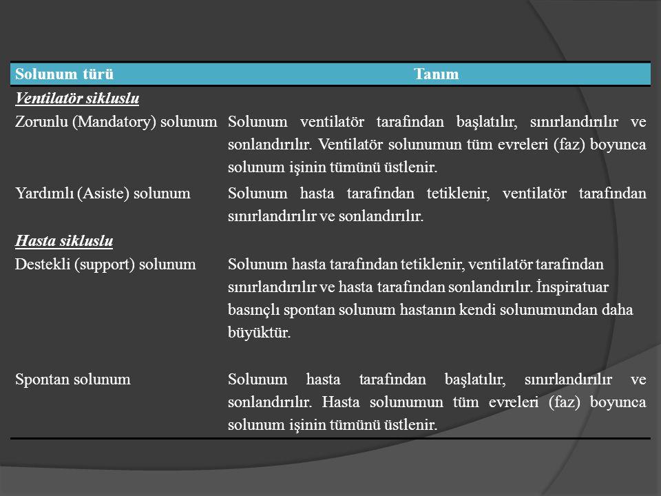 Solunum türü Tanım. Ventilatör sikluslu. Zorunlu (Mandatory) solunum.