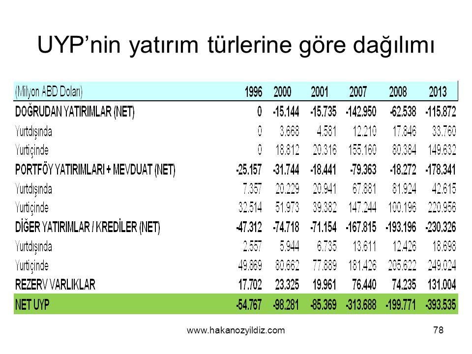 UYP'nin yatırım türlerine göre dağılımı