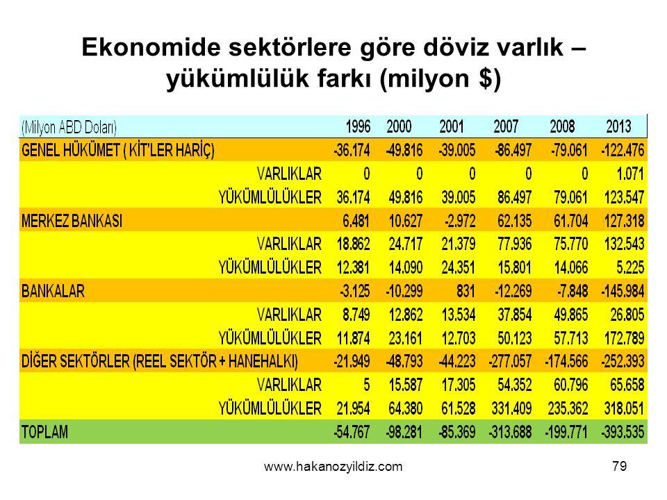 Ekonomide sektörlere göre döviz varlık – yükümlülük farkı (milyon $)