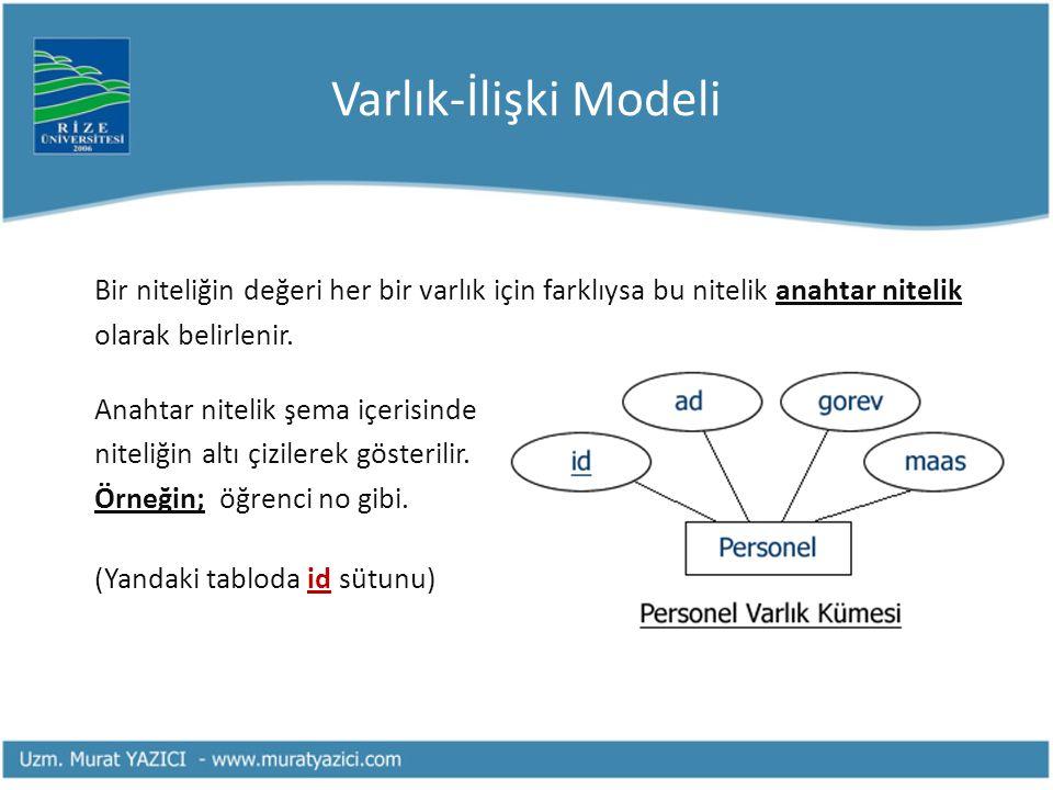 Varlık-İlişki Modeli Bir niteliğin değeri her bir varlık için farklıysa bu nitelik anahtar nitelik.