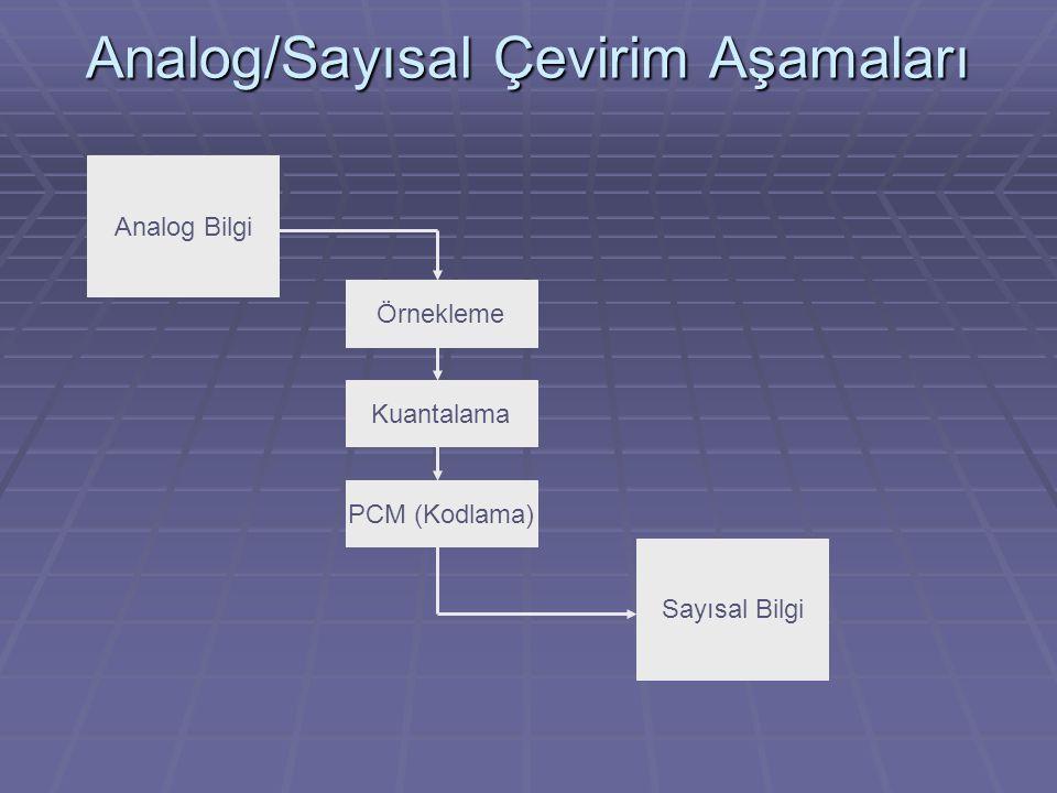 Analog/Sayısal Çevirim Aşamaları