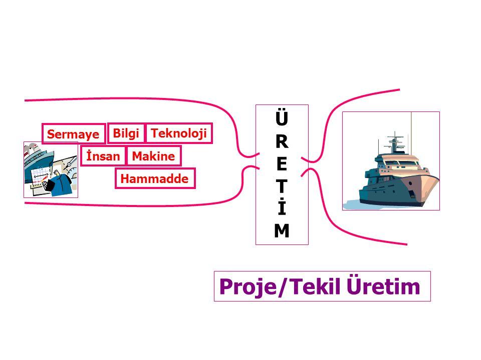 Proje/Tekil Üretim Ü R E T İ M Sermaye Bilgi Teknoloji İnsan Makine