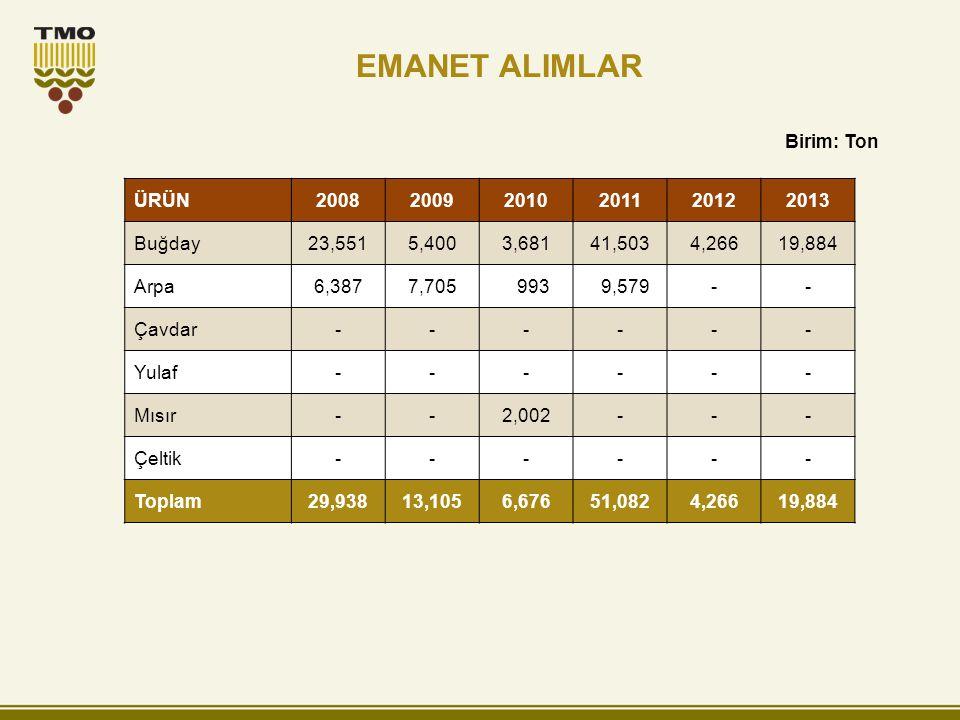 EMANET ALIMLAR Birim: Ton ÜRÜN 2008 2009 2010 2011 2012 2013 Buğday