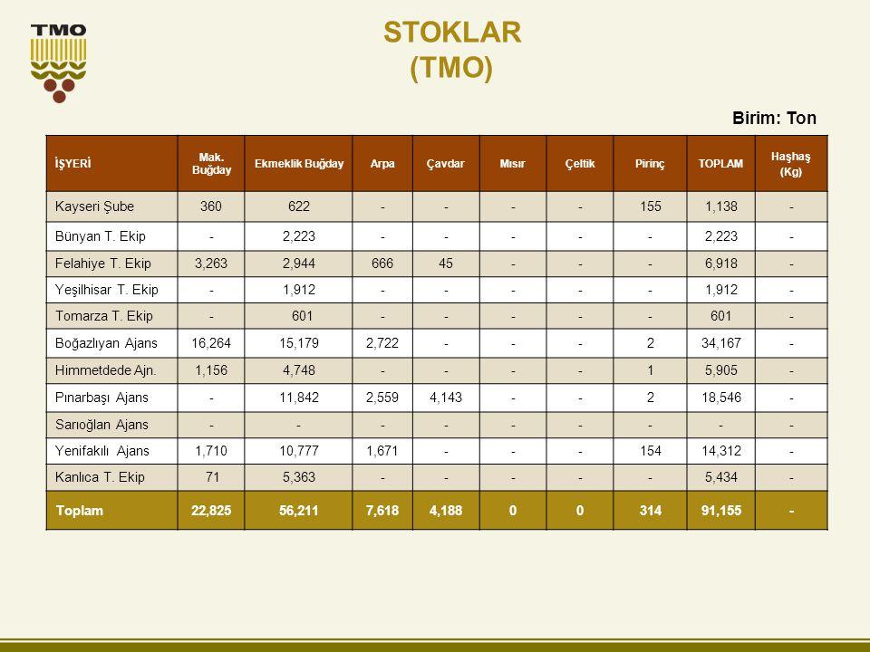 STOKLAR (TMO) Birim: Ton Kayseri Şube 360 622 - 155 1,138