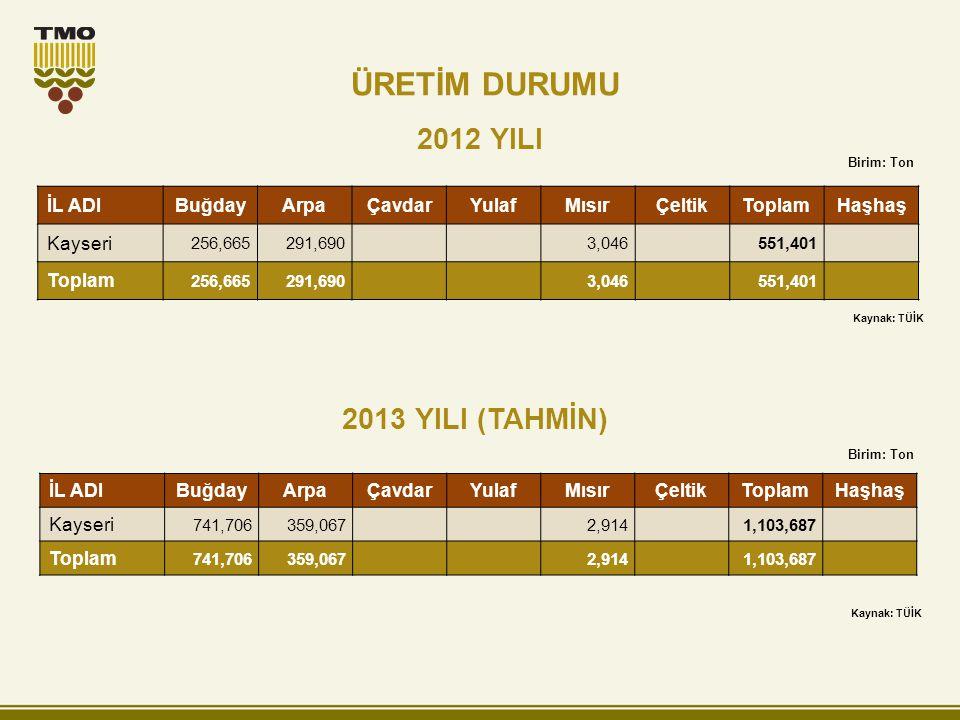 ÜRETİM DURUMU 2012 YILI 2013 YILI (TAHMİN) İL ADI Buğday Arpa Çavdar