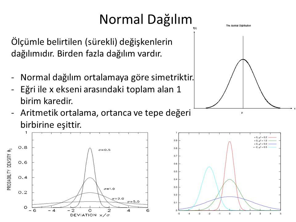 Normal Dağılım Ölçümle belirtilen (sürekli) değişkenlerin dağılımıdır. Birden fazla dağılım vardır.