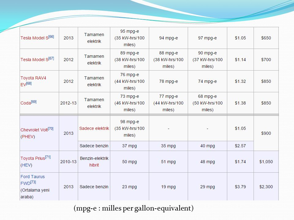 (mpg-e : milles per gallon-equivalent)