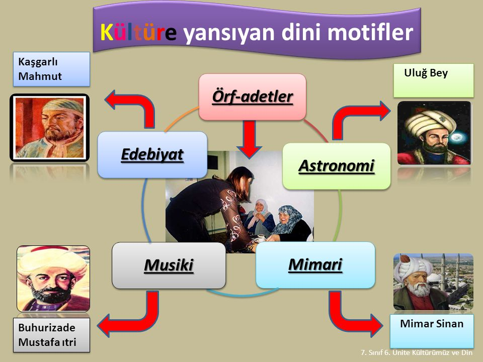 Kültüre yansıyan dini motifler