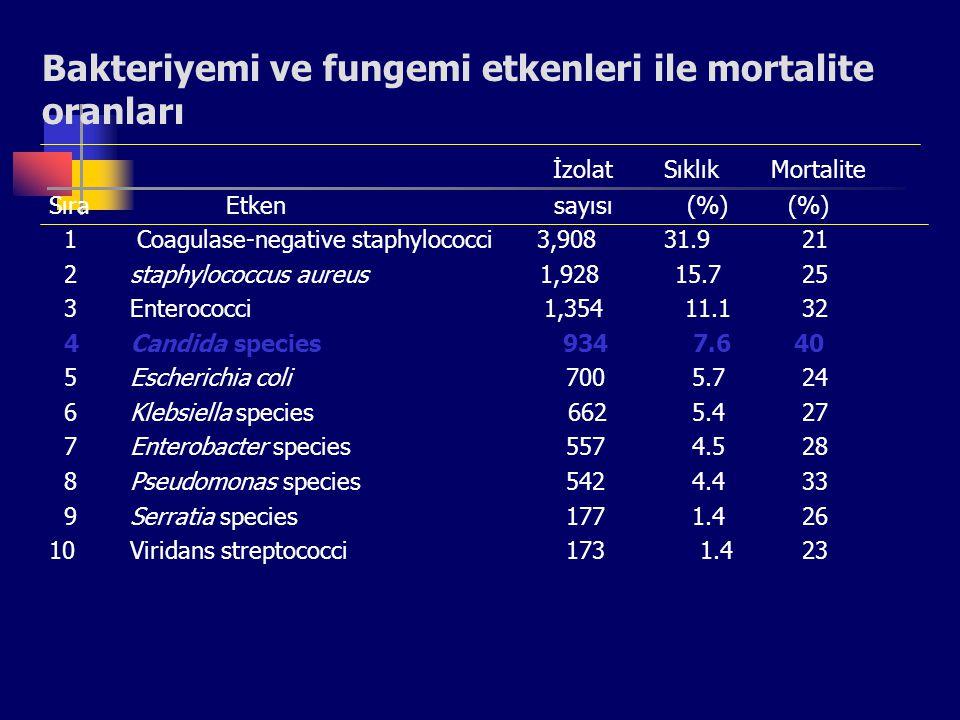 Bakteriyemi ve fungemi etkenleri ile mortalite oranları