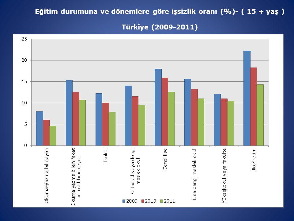 Eğitim durumuna ve dönemlere göre işsizlik oranı (%)- ( 15 + yaş ) Türkiye (2009-2011)