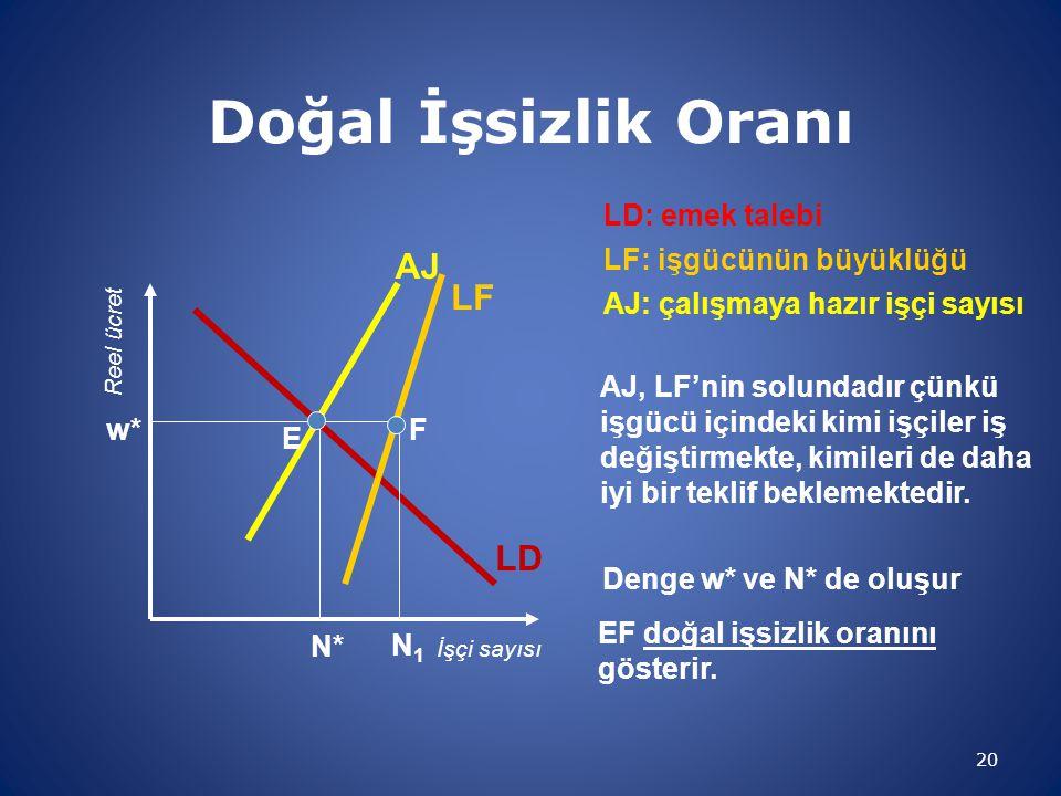 Doğal İşsizlik Oranı AJ LF LD LD: emek talebi