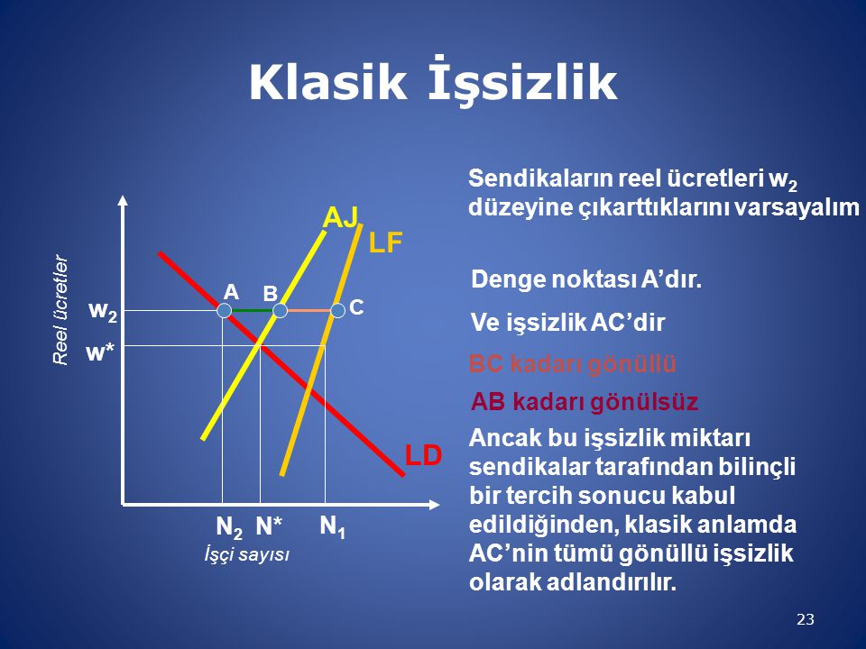 Klasik İşsizlik AJ LF LD w2 Sendikaların reel ücretleri w2