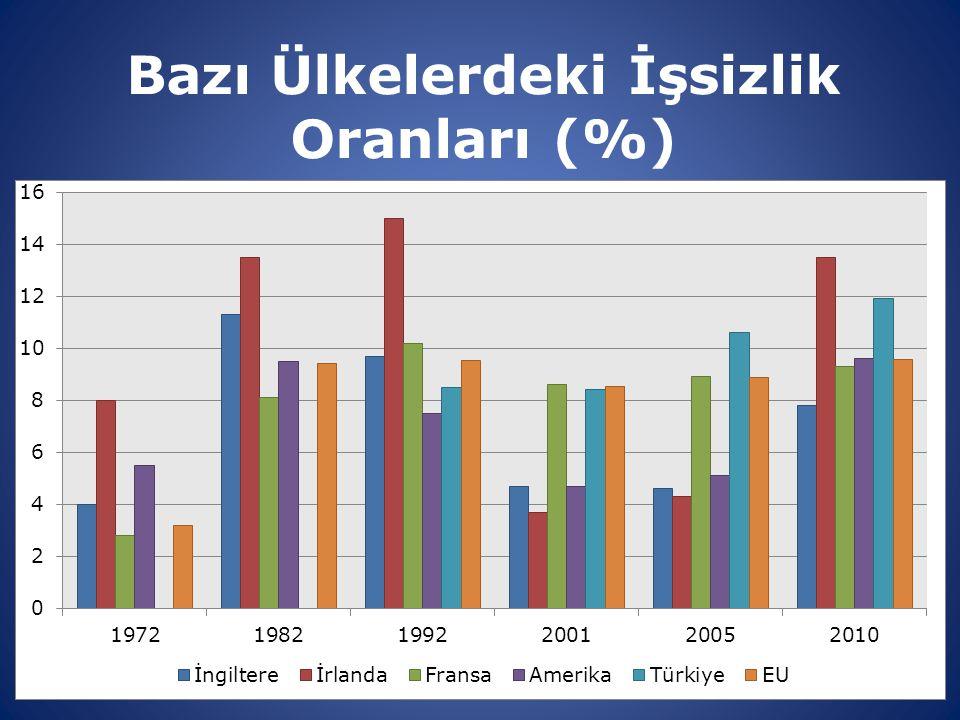 Bazı Ülkelerdeki İşsizlik Oranları (%)