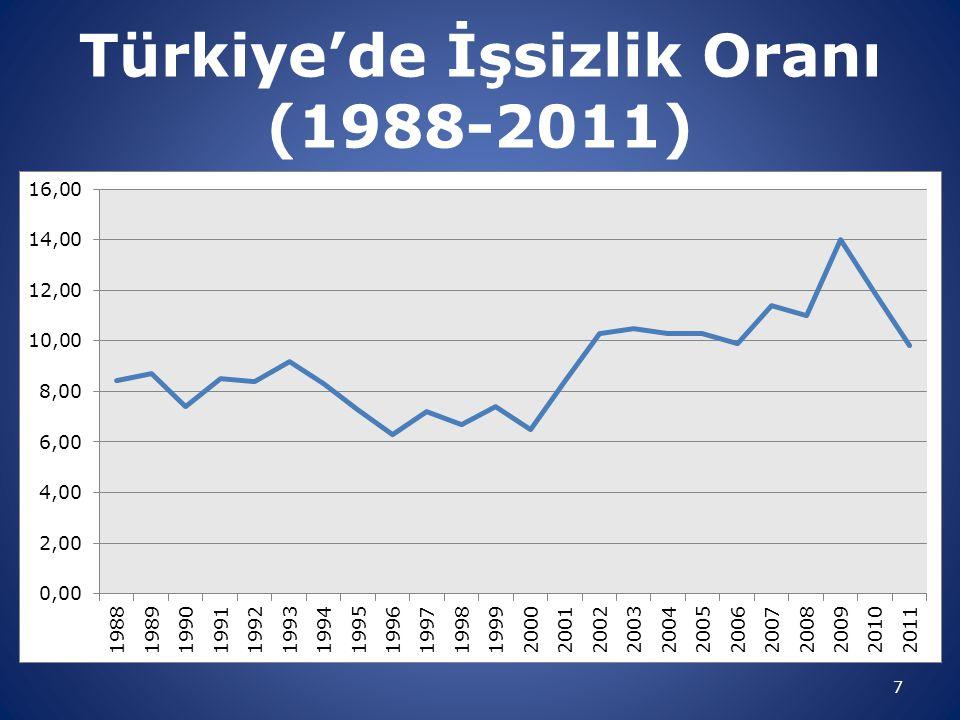 Türkiye'de İşsizlik Oranı (1988-2011)