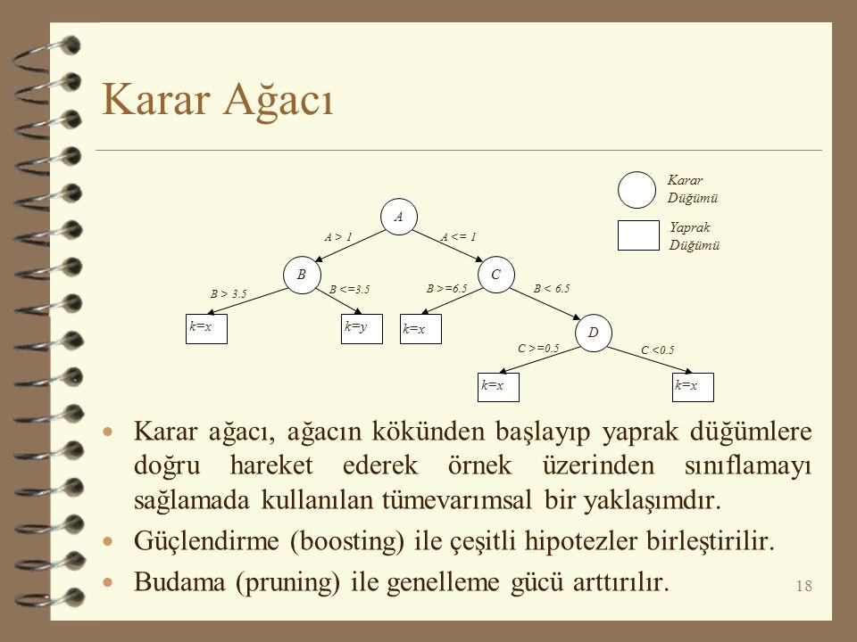Karar Ağacı A. C. B. D. k=x. k=y. Karar Düğümü. Yaprak Düğümü. A > 1. A <= 1. B > 3.5. B <=3.5.