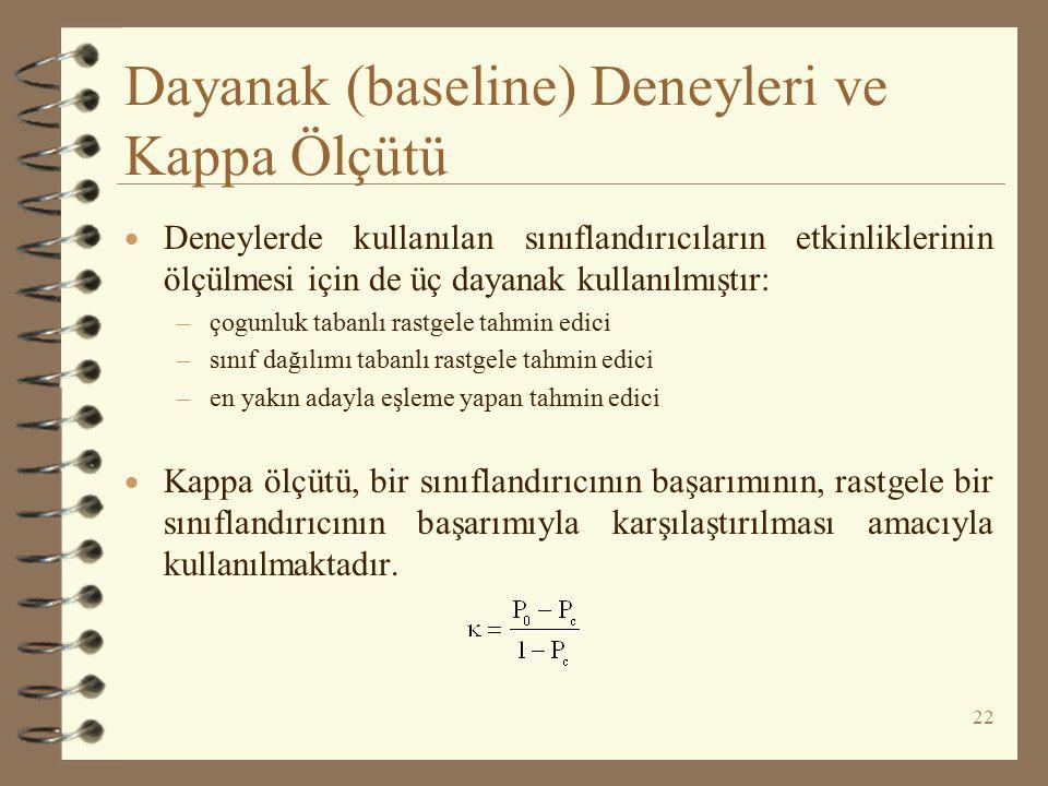 Dayanak (baseline) Deneyleri ve Kappa Ölçütü
