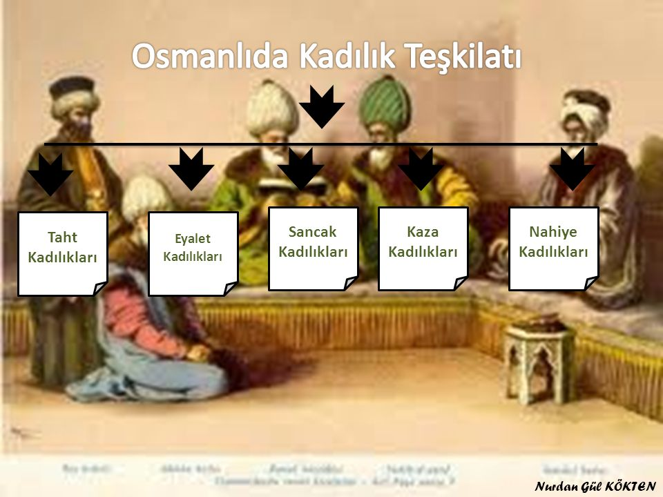 Osmanlıda Kadılık Teşkilatı
