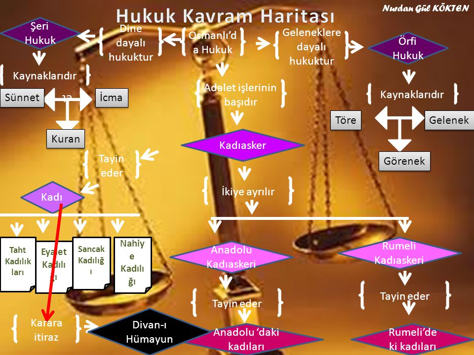 Hukuk Kavram Haritası Şeri Hukuk Dine dayalı hukuktur Osmanlı'da Hukuk