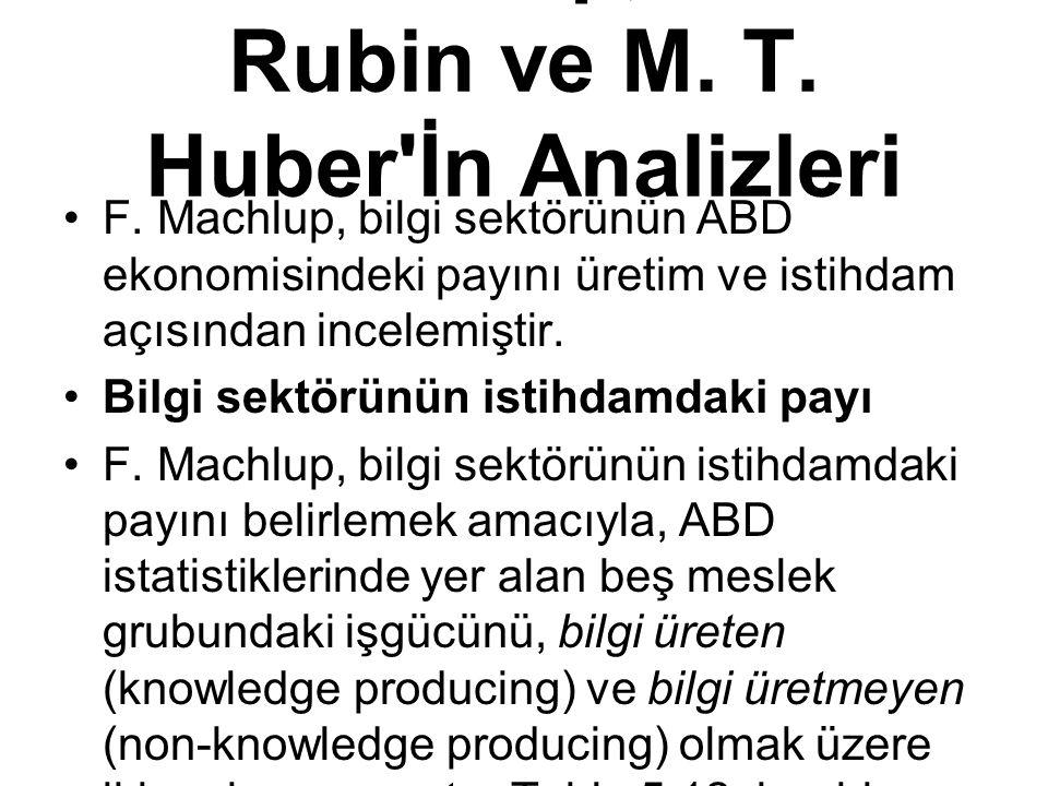 F. Machlup, M. R. Rubin ve M. T. Huber İn Analizleri