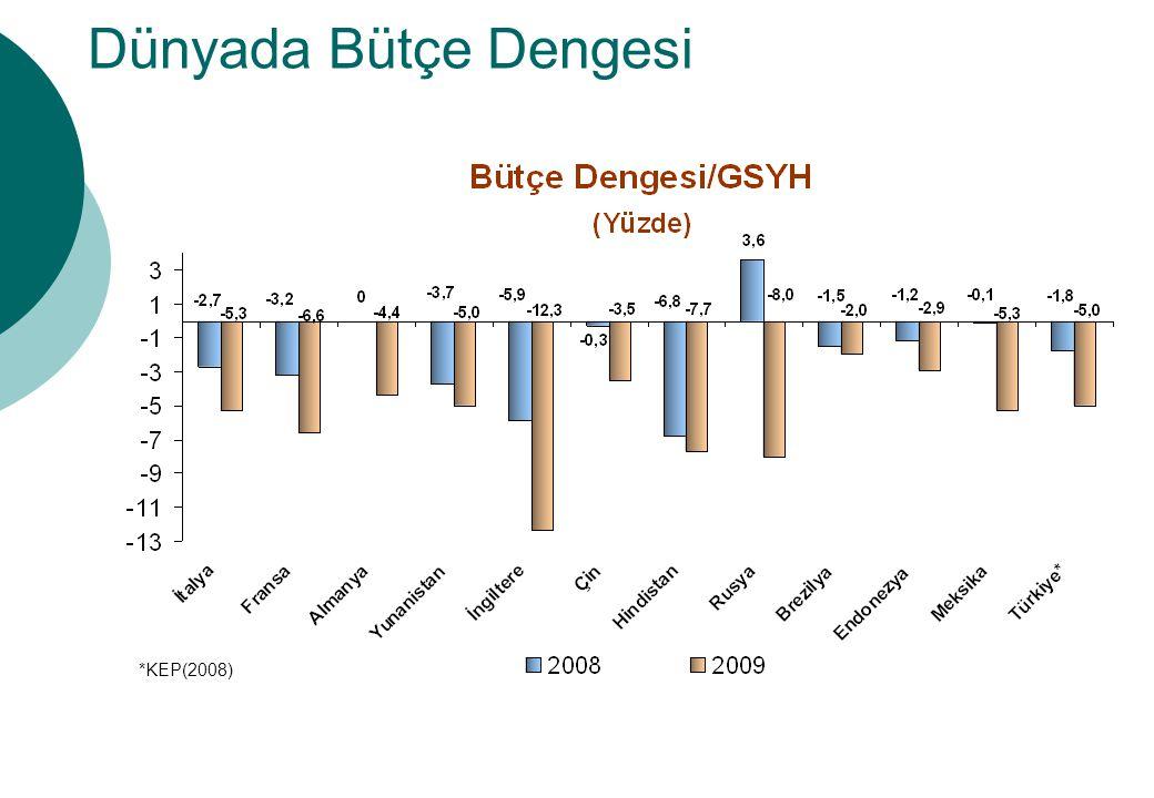 Dünyada Bütçe Dengesi Şekilde bütün Ülkelerde Bütçe açıklarının arttığı gözlenmektedir.
