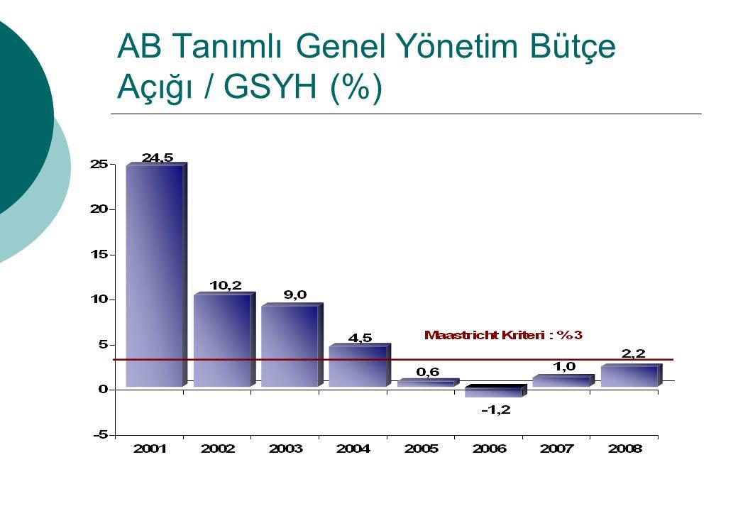 AB Tanımlı Genel Yönetim Bütçe Açığı / GSYH (%)