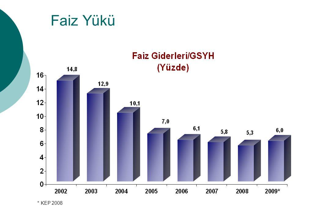 Faiz Yükü 2002 yılında yüzde 14,8 olan faiz giderlerinin Gayri Safi Yurtiçi Hasıla'ya oranı, 2008 yılı sonunda yüzde 5,3 seviyesine geriledi.