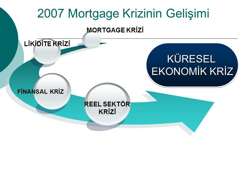 2007 Mortgage Krizinin Gelişimi
