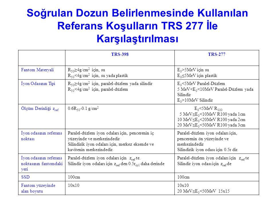 Soğrulan Dozun Belirlenmesinde Kullanılan Referans Koşulların TRS 277 İle Karşılaştırılması
