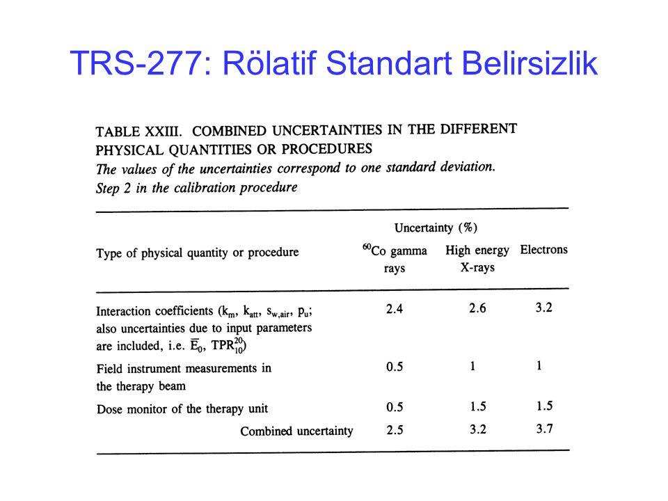 TRS-277: Rölatif Standart Belirsizlik
